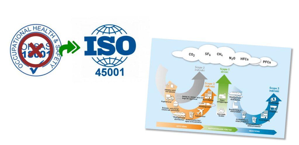 HUAros - För ett förbättrat arbetsmiljöarbete genom arbetsmiljöstandarden, ISO 45001, bättre uppföljning med klimatberäkningar och förstärkt upphandlingskompetens inom miljö- och hållbarhetsområdet.
